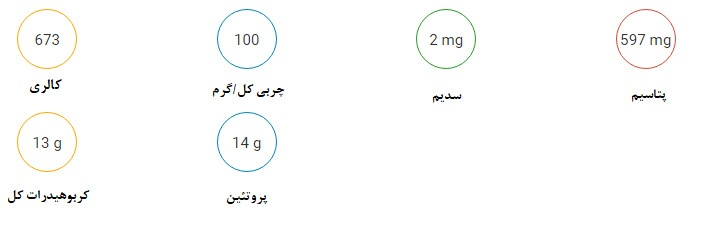 جدول ارزش تغذیه ای چلغوز